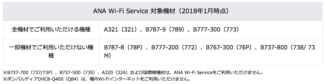 ANA_WiFi対象機材